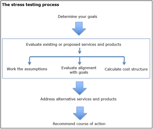 Stress Test Finance: Stress Test Your Financial Plans